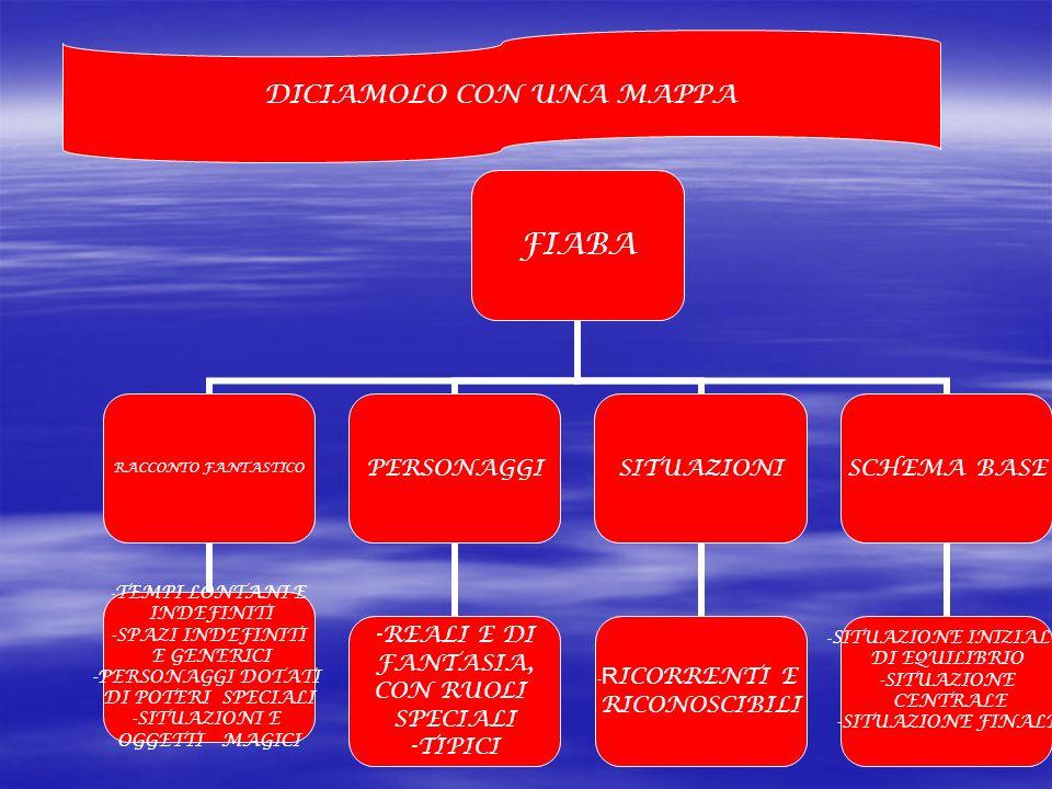 DICIAMOLO CON UNA MAPPA FIABA RACCONTO FANTASTICO -TEMPI LONTANI E INDEFINITI -SPAZI INDEFINITI E GENERICI -PERSONAGGI DOTATI DI POTERI SPECIALI -SITU