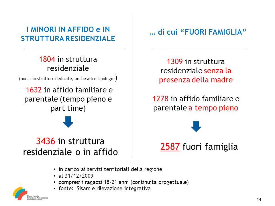1804 in struttura residenziale (non solo strutture dedicate, anche altre tipologie ) I MINORI IN AFFIDO e IN STRUTTURA RESIDENZIALE 1632 in affido fam