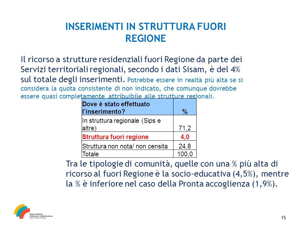 15 INSERIMENTI IN STRUTTURA FUORI REGIONE Il ricorso a strutture residenziali fuori Regione da parte dei Servizi territoriali regionali, secondo i dati Sisam, è del 4% sul totale degli inserimenti.