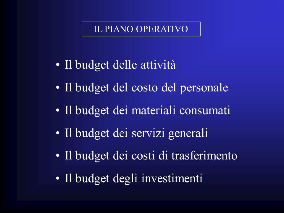 Il budget delle attività Il budget del costo del personale Il budget dei materiali consumati Il budget dei servizi generali Il budget dei costi di tra