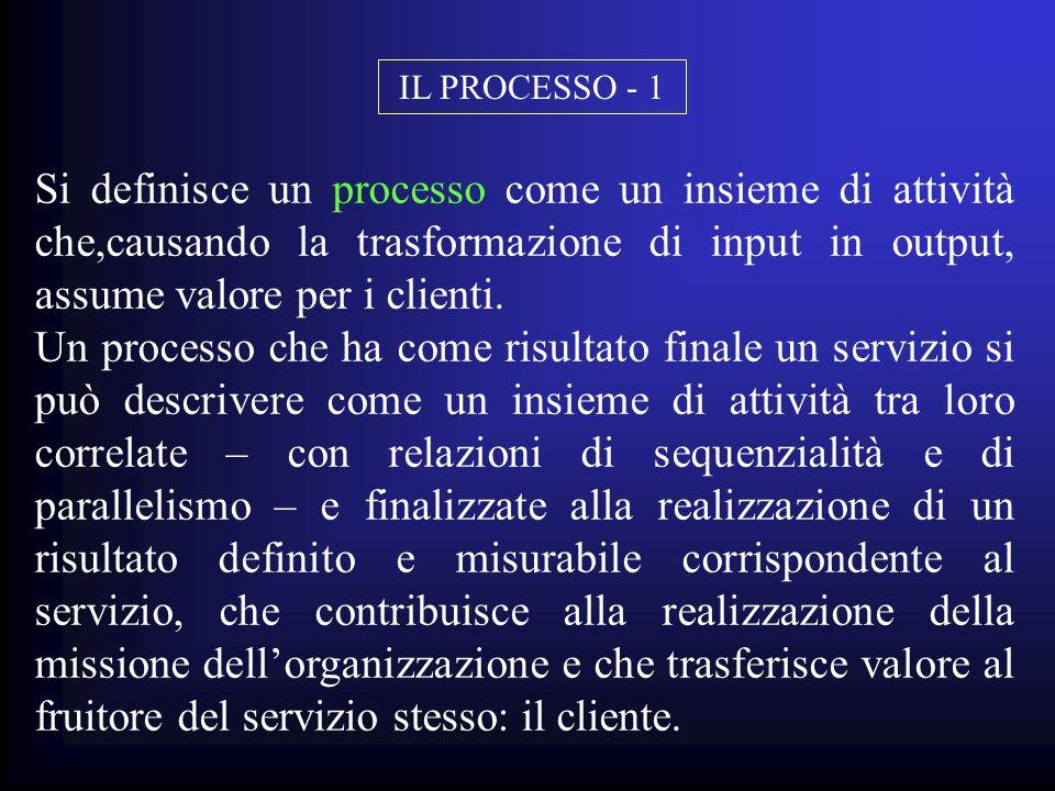Si definisce un processo come un insieme di attività che,causando la trasformazione di input in output, assume valore per i clienti. Un processo che h