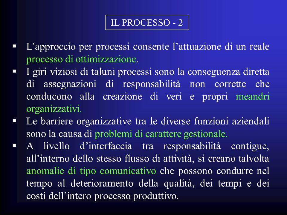 Lapproccio per processi consente lattuazione di un reale processo di ottimizzazione. I giri viziosi di taluni processi sono la conseguenza diretta di