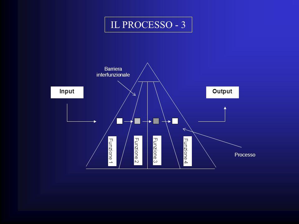 Processo Funzione 1 InputOutput Barriera interfunzionale Funzione 2Funzione 3 Funzione 4 IL PROCESSO - 3