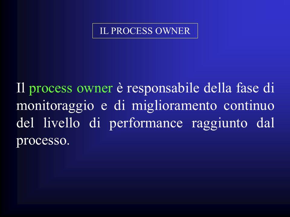 Il process owner è responsabile della fase di monitoraggio e di miglioramento continuo del livello di performance raggiunto dal processo. IL PROCESS O