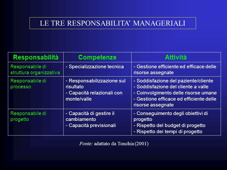 ResponsabilitàCompetenzeAttività Responsabile di struttura organizzativa - Specializzazione tecnica- Gestione efficiente ed efficace delle risorse ass