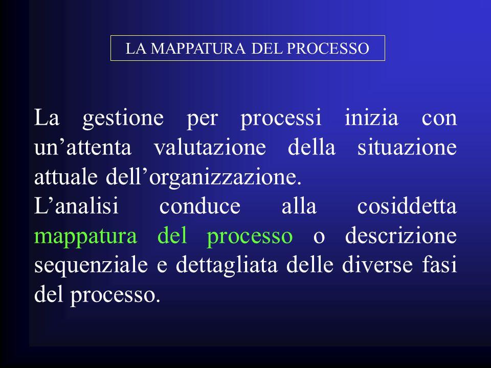La gestione per processi inizia con unattenta valutazione della situazione attuale dellorganizzazione. Lanalisi conduce alla cosiddetta mappatura del