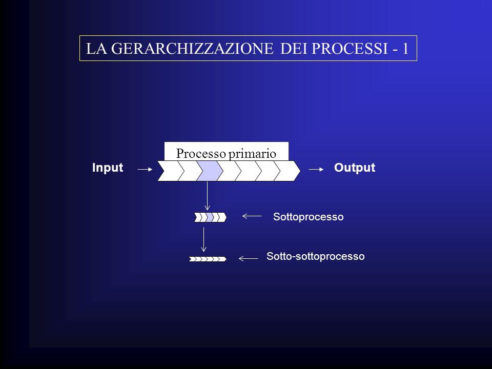 Processo primario InputOutput Sottoprocesso Sotto-sottoprocesso LA GERARCHIZZAZIONE DEI PROCESSI - 1