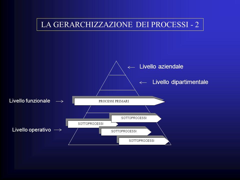 Livello aziendale Livello dipartimentale PROCESSI PRIMARI SOTTOPROCESSI Livello funzionale Livello operativo SOTTOPROCESSI LA GERARCHIZZAZIONE DEI PRO