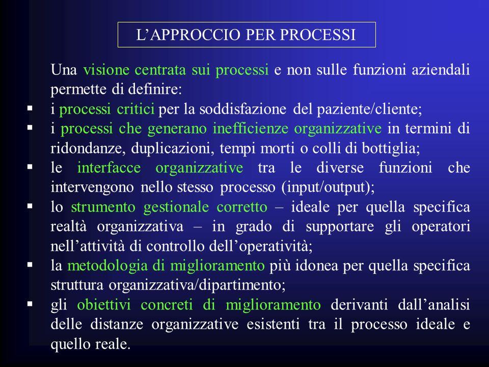 Una visione centrata sui processi e non sulle funzioni aziendali permette di definire: i processi critici per la soddisfazione del paziente/cliente; i