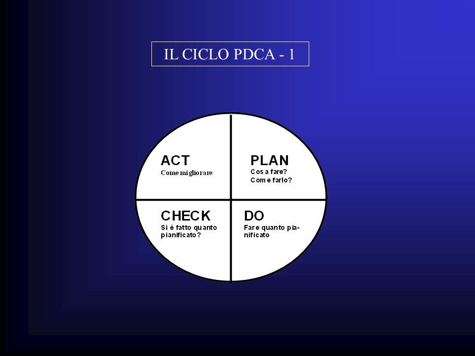 IL CICLO PDCA - 1