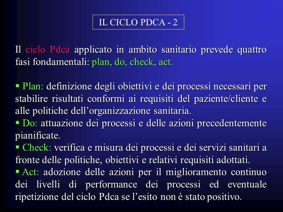 Il ciclo Pdca applicato in ambito sanitario prevede quattro fasi fondamentali: plan, do, check, act. Plan: definizione degli obiettivi e dei processi