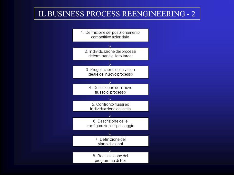 1. Definizione del posizionamento competitivo aziendale 2. Individuazione dei processi determinanti e loro target 3. Progettazione della vision ideale