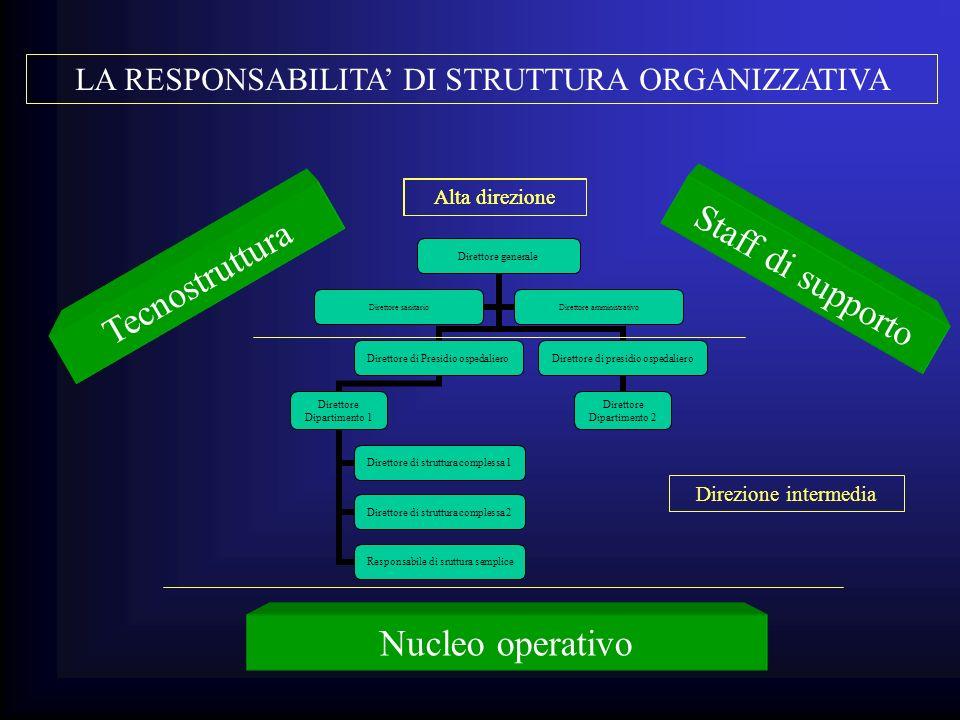 Alta direzione Nucleo operativo Tecnostruttura Staff di supporto Alta direzione Direzione intermedia LA RESPONSABILITA DI STRUTTURA ORGANIZZATIVA
