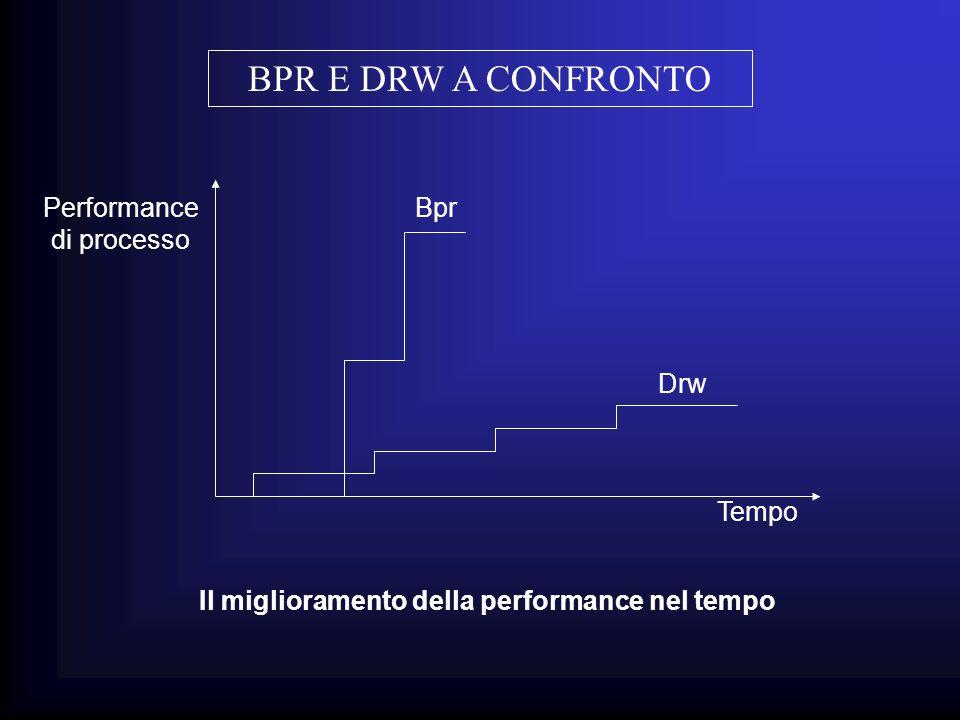 BPR E DRW A CONFRONTO Bpr Drw Performance di processo Tempo Il miglioramento della performance nel tempo