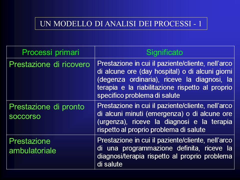 Processi primariSignificato Prestazione di ricovero Prestazione in cui il paziente/cliente, nellarco di alcune ore (day hospital) o di alcuni giorni (