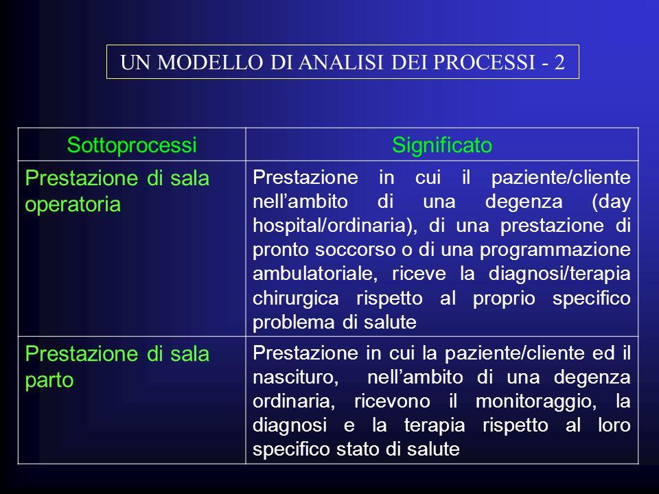 SottoprocessiSignificato Prestazione di sala operatoria Prestazione in cui il paziente/cliente nellambito di una degenza (day hospital/ordinaria), di