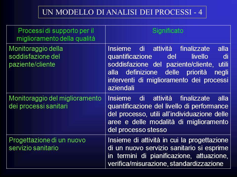 Processi di supporto per il miglioramento della qualità Significato Monitoraggio della soddisfazione del paziente/cliente Insieme di attività finalizz