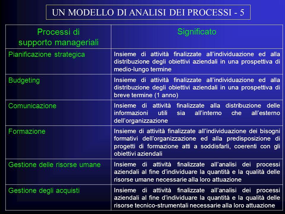 Processi di supporto manageriali Significato Pianificazione strategica Insieme di attività finalizzate allindividuazione ed alla distribuzione degli o