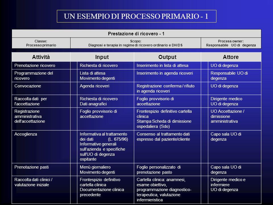 Prestazione di ricovero - 1 Classe: Processo primario Scopo: Diagnosi e terapia in regime di ricovero ordinario e DH/DS Process owner: Responsabile UO