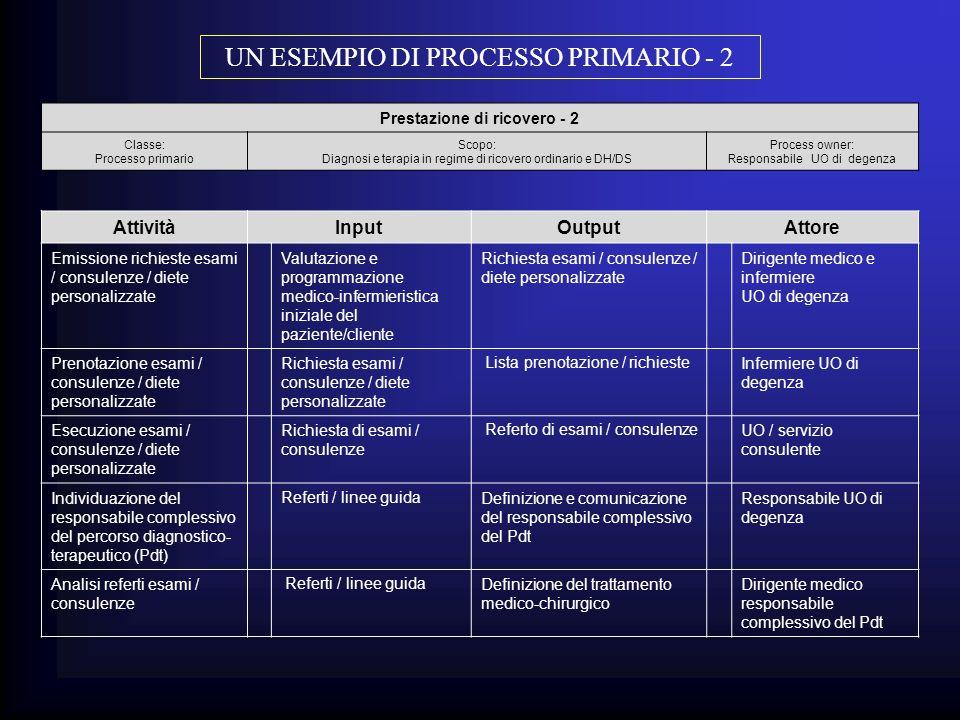 Prestazione di ricovero - 2 Classe: Processo primario Scopo: Diagnosi e terapia in regime di ricovero ordinario e DH/DS Process owner: Responsabile UO