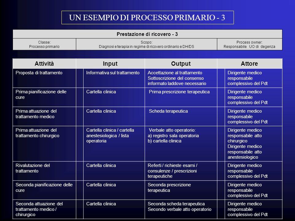 Prestazione di ricovero - 3 Classe: Processo primario Scopo: Diagnosi e terapia in regime di ricovero ordinario e DH/DS Process owner: Responsabile UO