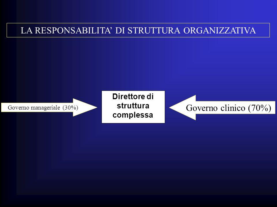 Direttore di struttura complessa Governo manageriale (30%) Governo clinico (70%)