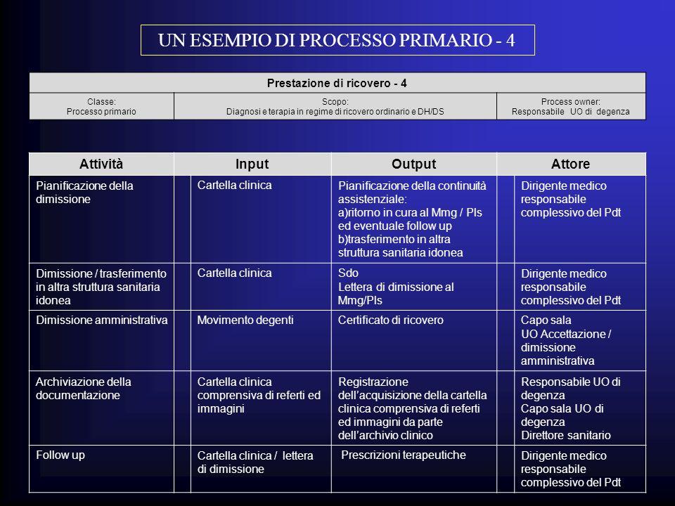 Prestazione di ricovero - 4 Classe: Processo primario Scopo: Diagnosi e terapia in regime di ricovero ordinario e DH/DS Process owner: Responsabile UO
