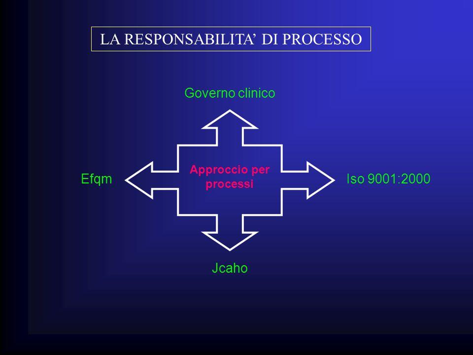 LA RESPONSABILITA DI PROCESSO Approccio per processi Governo clinico Iso 9001:2000Efqm Jcaho