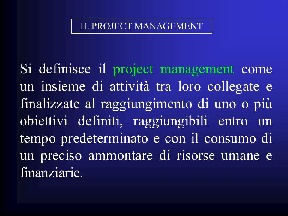 Si definisce il project management come un insieme di attività tra loro collegate e finalizzate al raggiungimento di uno o più obiettivi definiti, rag