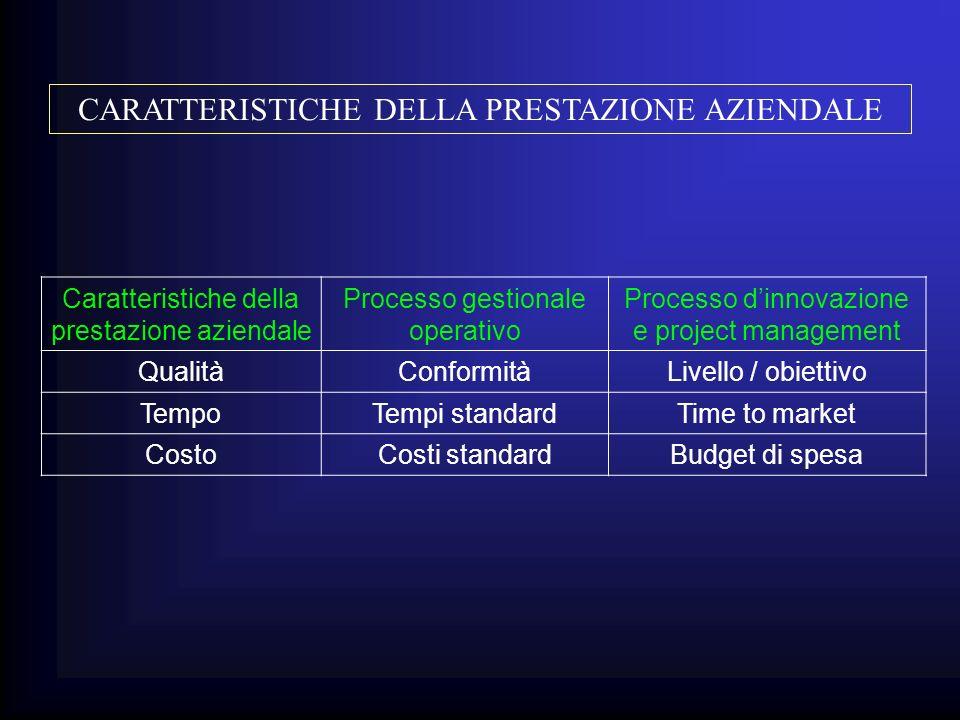 Caratteristiche della prestazione aziendale Processo gestionale operativo Processo dinnovazione e project management QualitàConformitàLivello / obiett