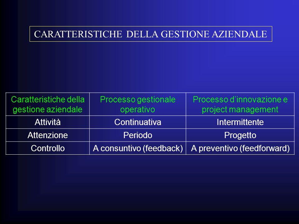 Caratteristiche della gestione aziendale Processo gestionale operativo Processo dinnovazione e project management AttivitàContinuativaIntermittente At