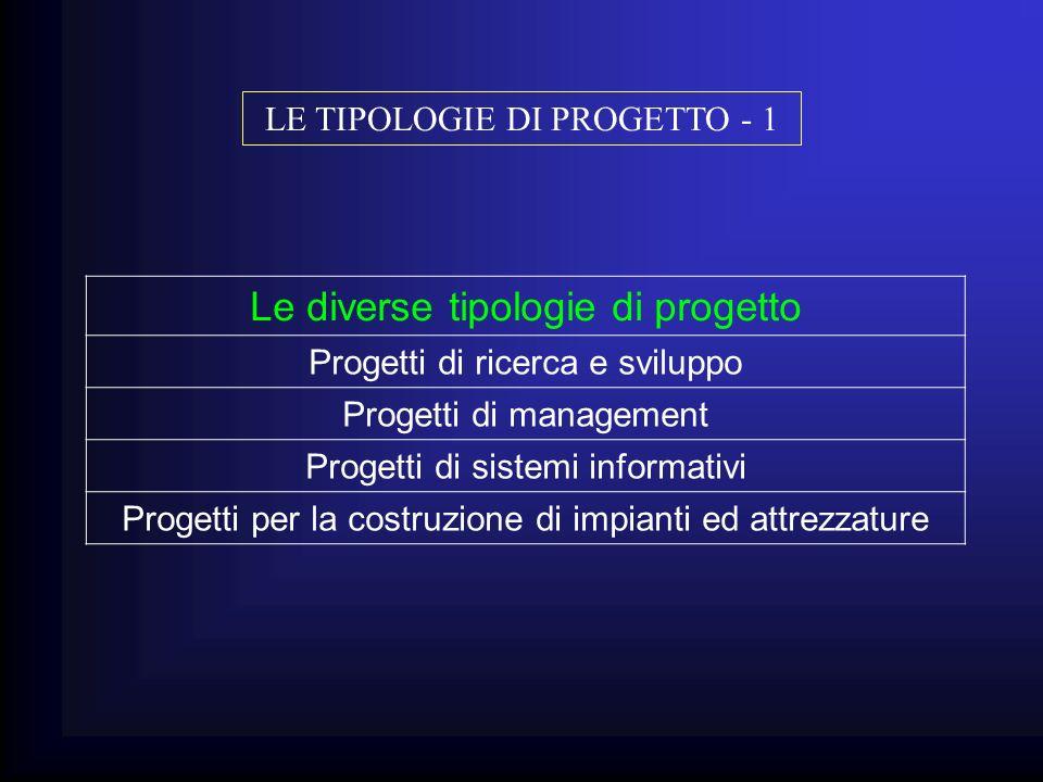 Le diverse tipologie di progetto Progetti di ricerca e sviluppo Progetti di management Progetti di sistemi informativi Progetti per la costruzione di