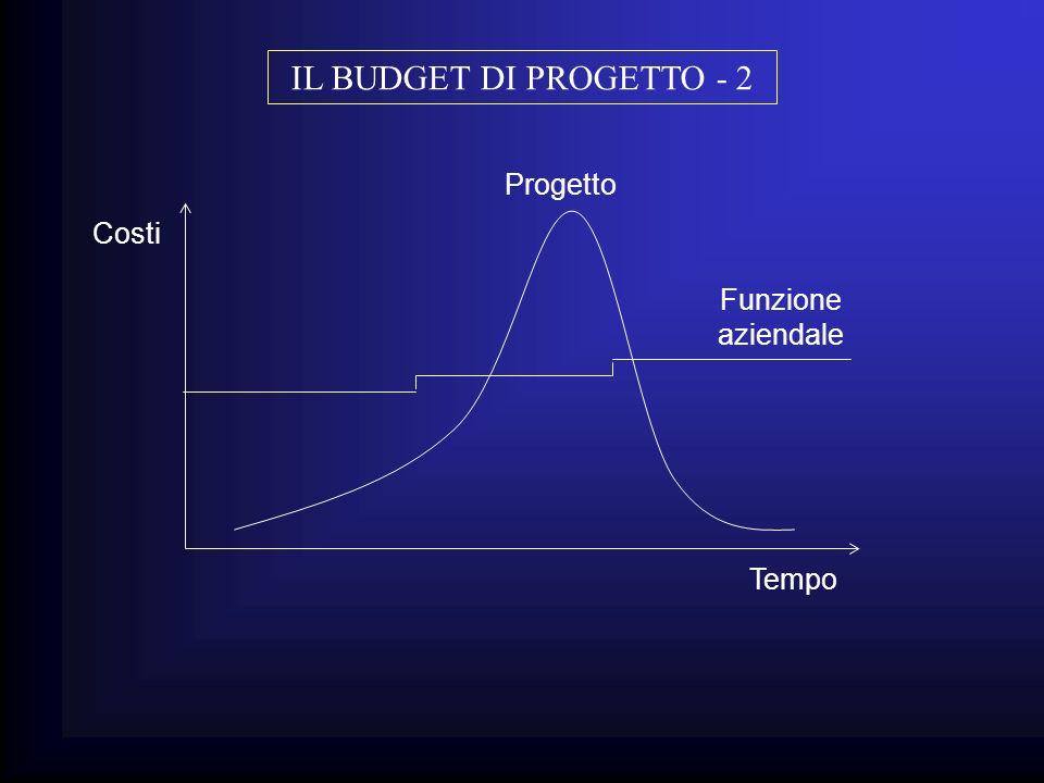 Tempo Costi Funzione aziendale Progetto IL BUDGET DI PROGETTO - 2