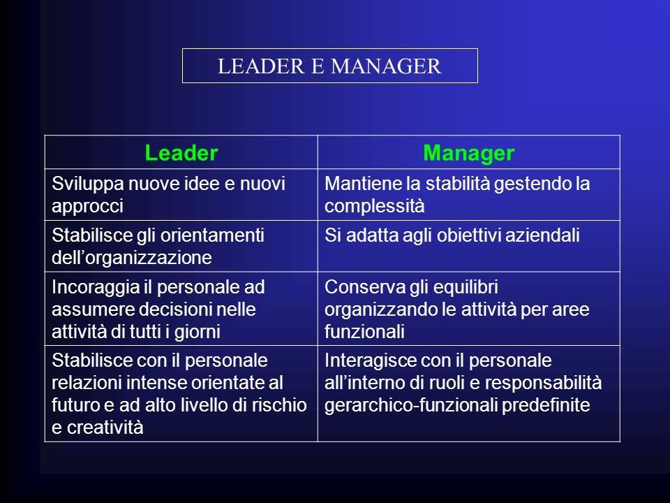 LEADER E MANAGER LeaderManager Sviluppa nuove idee e nuovi approcci Mantiene la stabilità gestendo la complessità Stabilisce gli orientamenti dellorga