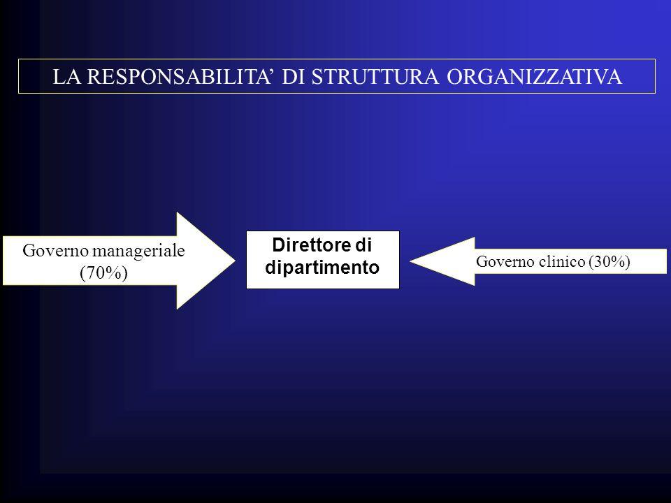 LA RESPONSABILITA DI STRUTTURA ORGANIZZATIVA Direttore di dipartimento Governo manageriale (70%) Governo clinico (30%)