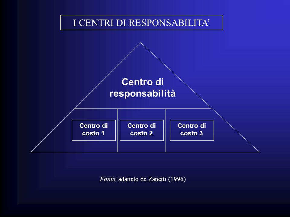 I CENTRI DI RESPONSABILITA Centro di responsabilità Centro di costo 1 Centro di costo 2 Centro di costo 3 Fonte: adattato da Zanetti (1996)