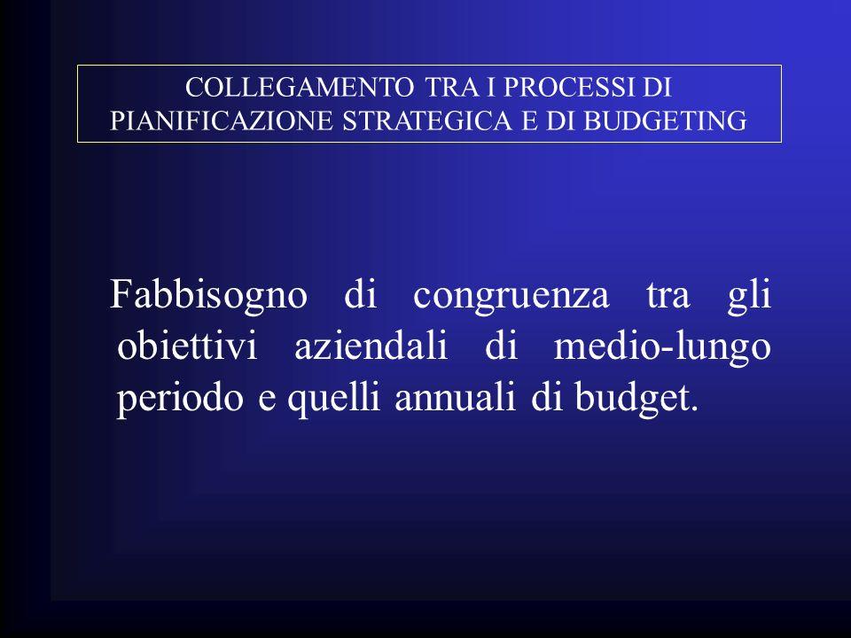 Fabbisogno di congruenza tra gli obiettivi aziendali di medio-lungo periodo e quelli annuali di budget. COLLEGAMENTO TRA I PROCESSI DI PIANIFICAZIONE