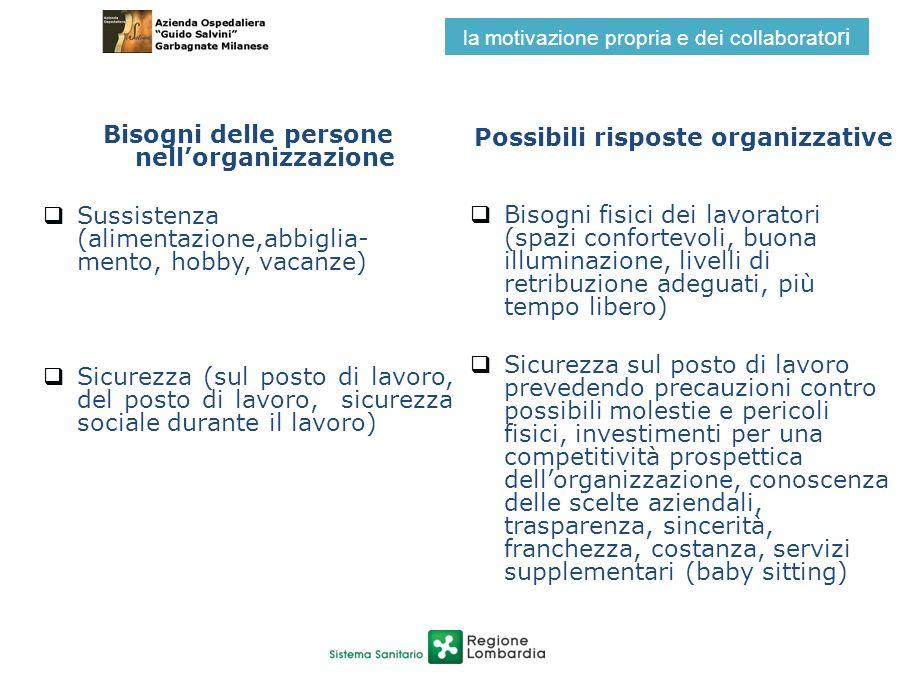 Bisogni delle persone nellorganizzazione Sussistenza (alimentazione,abbiglia- mento, hobby, vacanze) Sicurezza (sul posto di lavoro, del posto di lavo