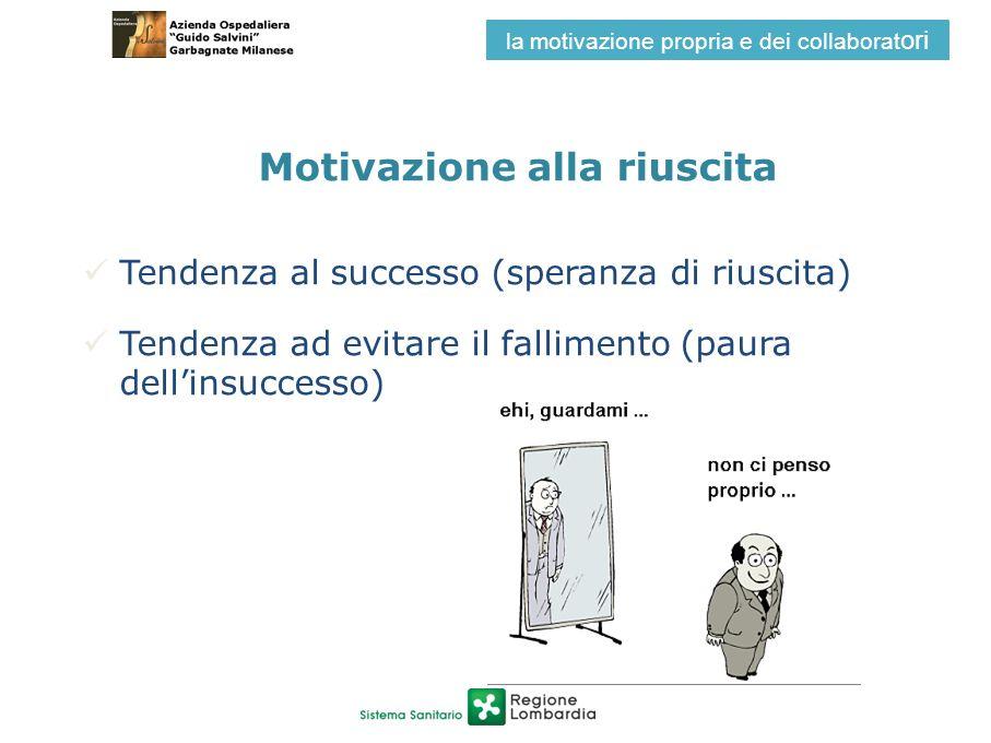 Motivazione alla riuscita Tendenza al successo (speranza di riuscita) Tendenza ad evitare il fallimento (paura dellinsuccesso) la motivazione propria