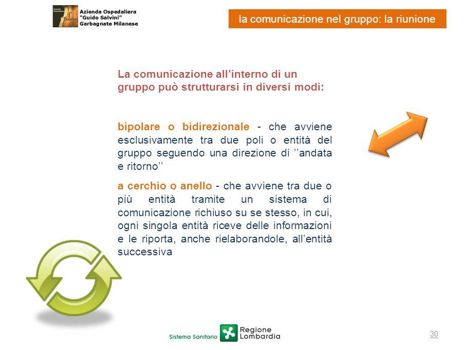 30 la comunicazione nel gruppo: la riunione La comunicazione allinterno di un gruppo può strutturarsi in diversi modi: bipolare o bidirezionale - che