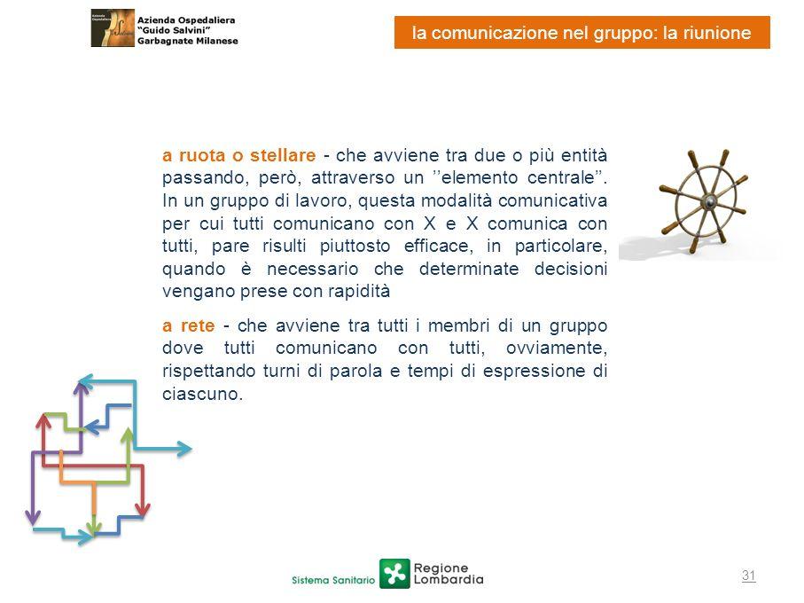 31 la comunicazione nel gruppo: la riunione a ruota o stellare - che avviene tra due o più entità passando, però, attraverso un elemento centrale. In