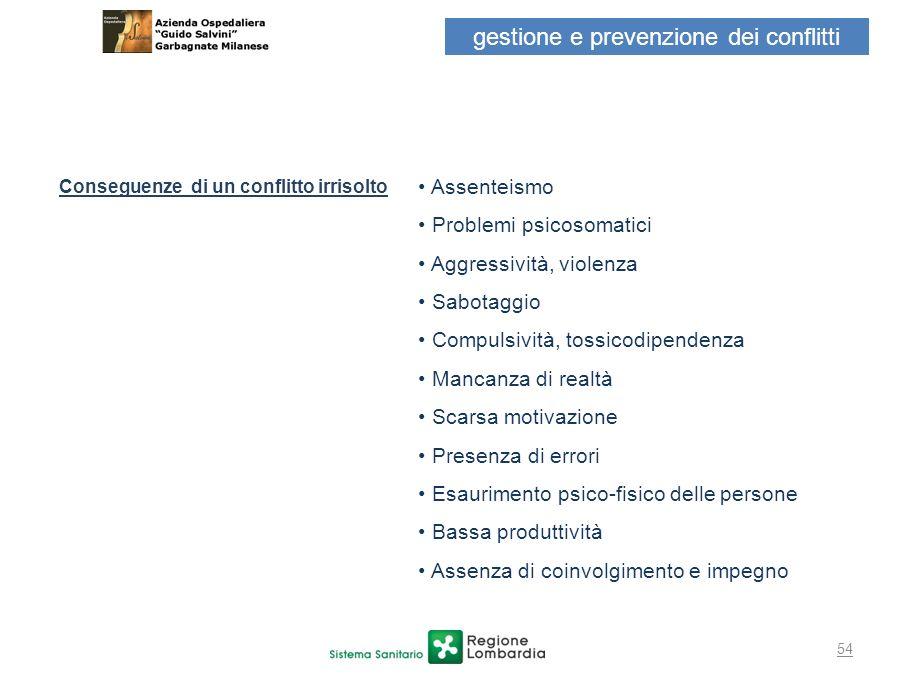 54 gestione e prevenzione dei conflitti Conseguenze di un conflitto irrisolto Assenteismo Problemi psicosomatici Aggressività, violenza Sabotaggio Com