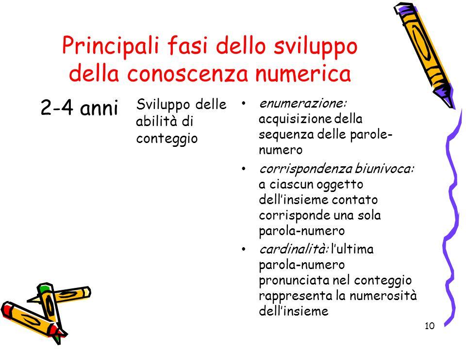 Principali fasi dello sviluppo della conoscenza numerica 10 2-4 anni Sviluppo delle abilità di conteggio enumerazione: acquisizione della sequenza del