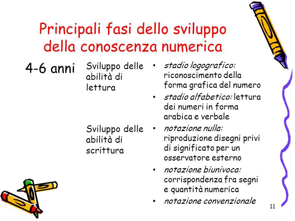Principali fasi dello sviluppo della conoscenza numerica 11 4-6 anni Sviluppo delle abilità di lettura stadio logografico: riconoscimento della forma