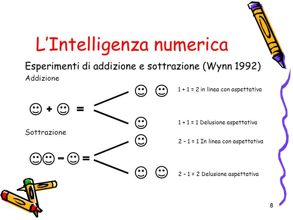 LIntelligenza numerica Esperimenti di addizione e sottrazione (Wynn 1992) Addizione 1 + 1 = 2 in linea con aspettativa 1 + 1 = 1 Delusione aspettativa