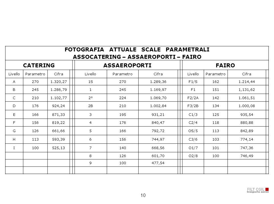 10 FOTOGRAFIA ATTUALE SCALE PARAMETRALI ASSOCATERING – ASSAEROPORTI – FAIRO CATERINGASSAEROPORTIFAIRO LivelloParametroCifraLivelloParametroCifraLivell