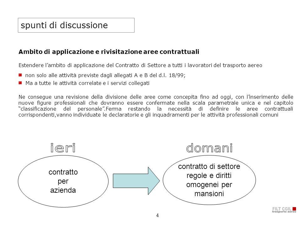 4 spunti di discussione Ambito di applicazione e rivisitazione aree contrattuali Estendere lambito di applicazione del Contratto di Settore a tutti i