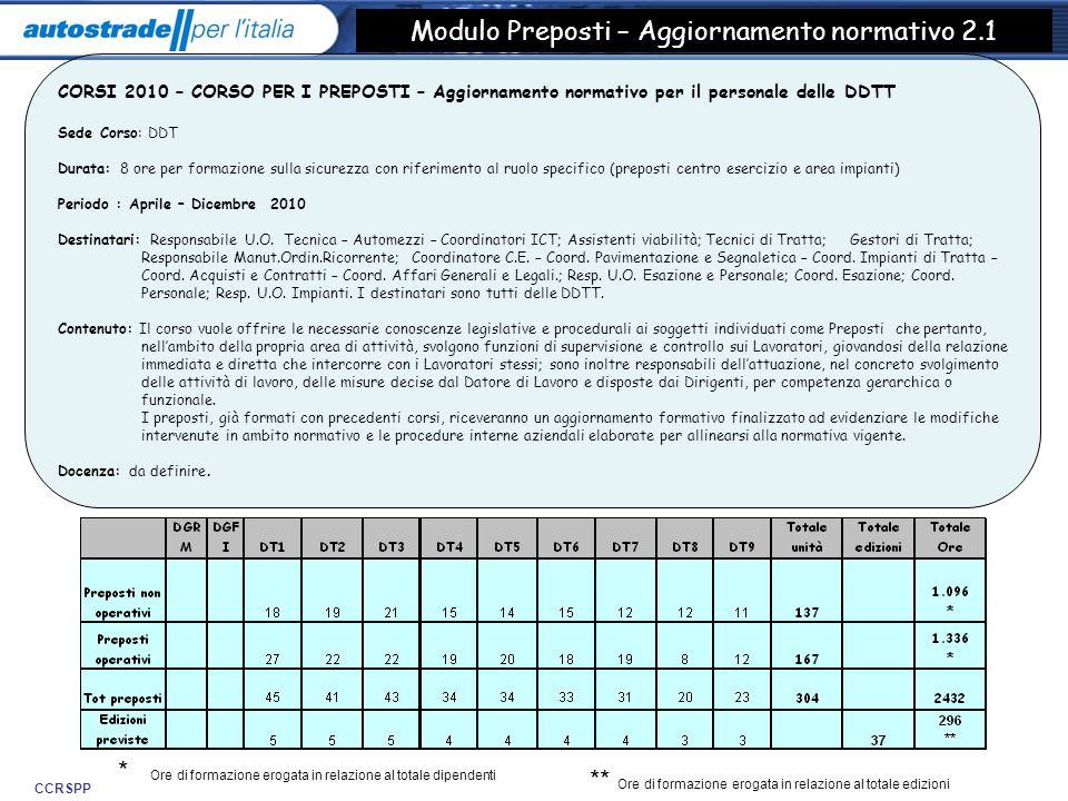 CCRSPP Modulo Preposti – Aggiornamento normativo 2.1 CORSI 2010 – CORSO PER I PREPOSTI – Aggiornamento normativo per il personale delle DDTT Sede Cors