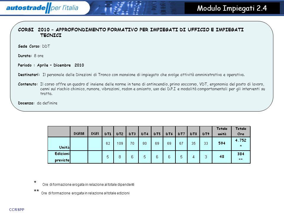 CCRSPP Modulo operatori su strada 2.2.1 CORSI 2010 – APPROFONDIMENTO FORMATIVO SULLA SICUREZZA DEGLI OPERATORI SU STRADA – 1 a parte Sede Corso: DDT Durata: : 8 ore Periodo : Aprile – Dicembre 2010 Destinatari : Coordinatori Centri Esercizio, Operatori alla manutenzione, Ausiliari alla Viabilità, Tecnici di Tratta, Assistenti alla Viabilità; ICT: Coordinatori ICT, Assistenti alla Viabilità Sede; Preposti operativi Contenuto : Norme di comportamento nelle manovre consentite solo per emergenza o per lavoro; Norme di comportamento per la posa, movimentazione e rimozione dei cantieri: spostamento e arresto in autostrada, posa, movimentazione e rimozione della segnaletica in situazioni di emergenza, Pianificazione e programmazione dei lavori, Posa, movimentazione e rimozione della segnaletica nei cantieri programmati, matrice attività vs.