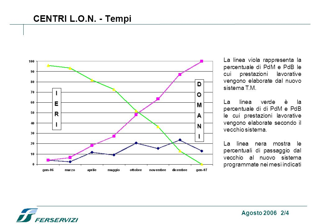 Agosto 2006 1/4 CENTRI L.O.N. - Tempi Si sta attuando progressivamente lestensione del sistema Time Management anche al personale di Macchina e Bordo.